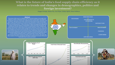 Supply Chains, Infrastructure and Food Waste in India