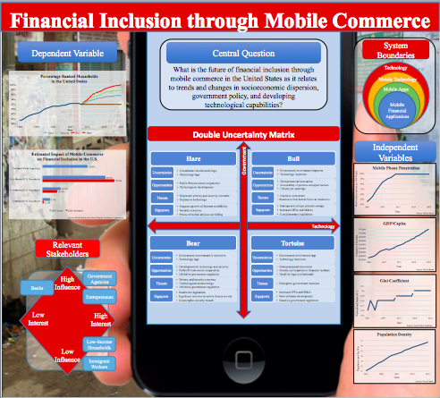 financial inclusion poster picture
